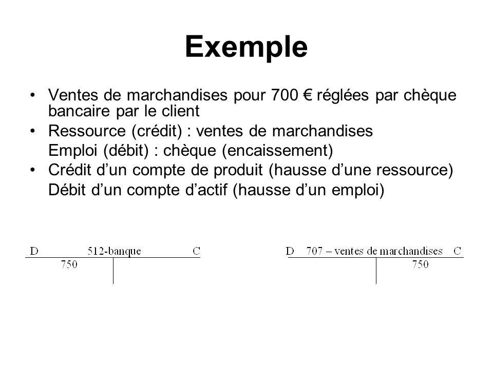Exemple Ventes de marchandises pour 700 € réglées par chèque bancaire par le client. Ressource (crédit) : ventes de marchandises.