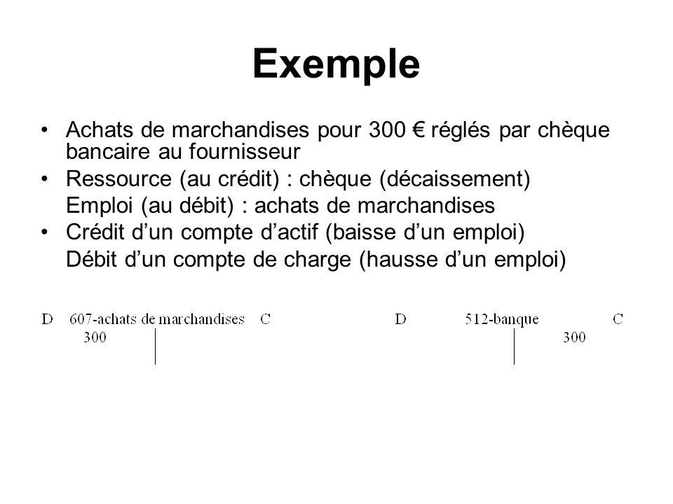 Exemple Achats de marchandises pour 300 € réglés par chèque bancaire au fournisseur Ressource (au crédit) : chèque (décaissement)