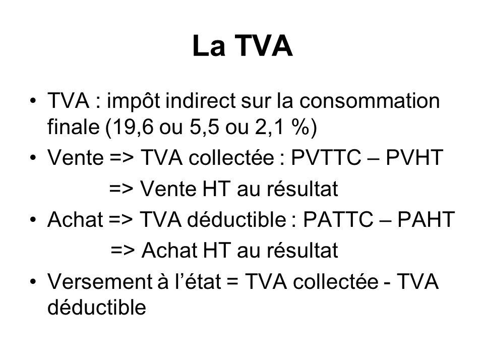 La TVA TVA : impôt indirect sur la consommation finale (19,6 ou 5,5 ou 2,1 %) Vente => TVA collectée : PVTTC – PVHT.