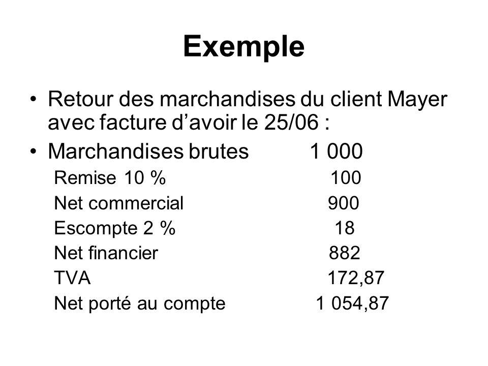 Exemple Retour des marchandises du client Mayer avec facture d'avoir le 25/06 : Marchandises brutes 1 000.