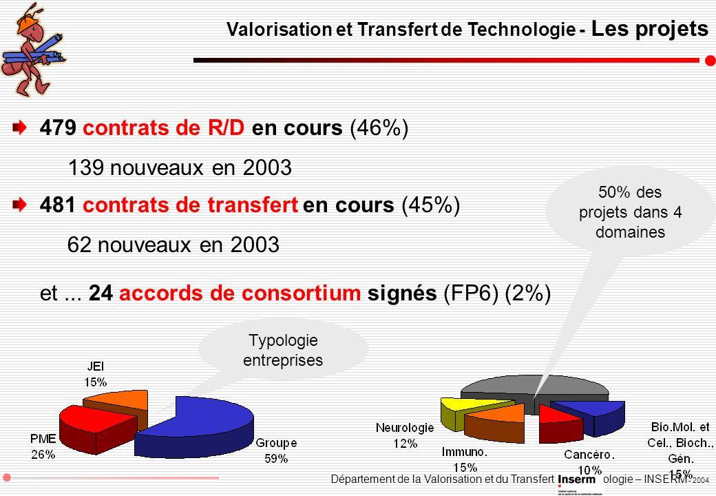 479 contrats de R/D en cours (46%) 139 nouveaux en 2003