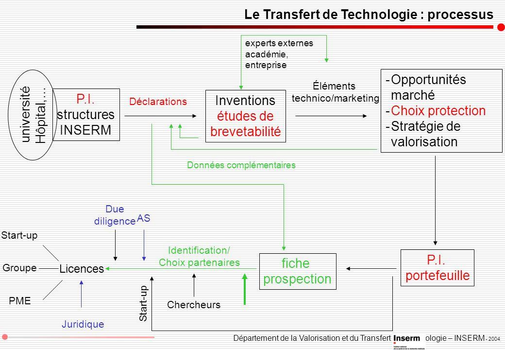 Le Transfert de Technologie : processus