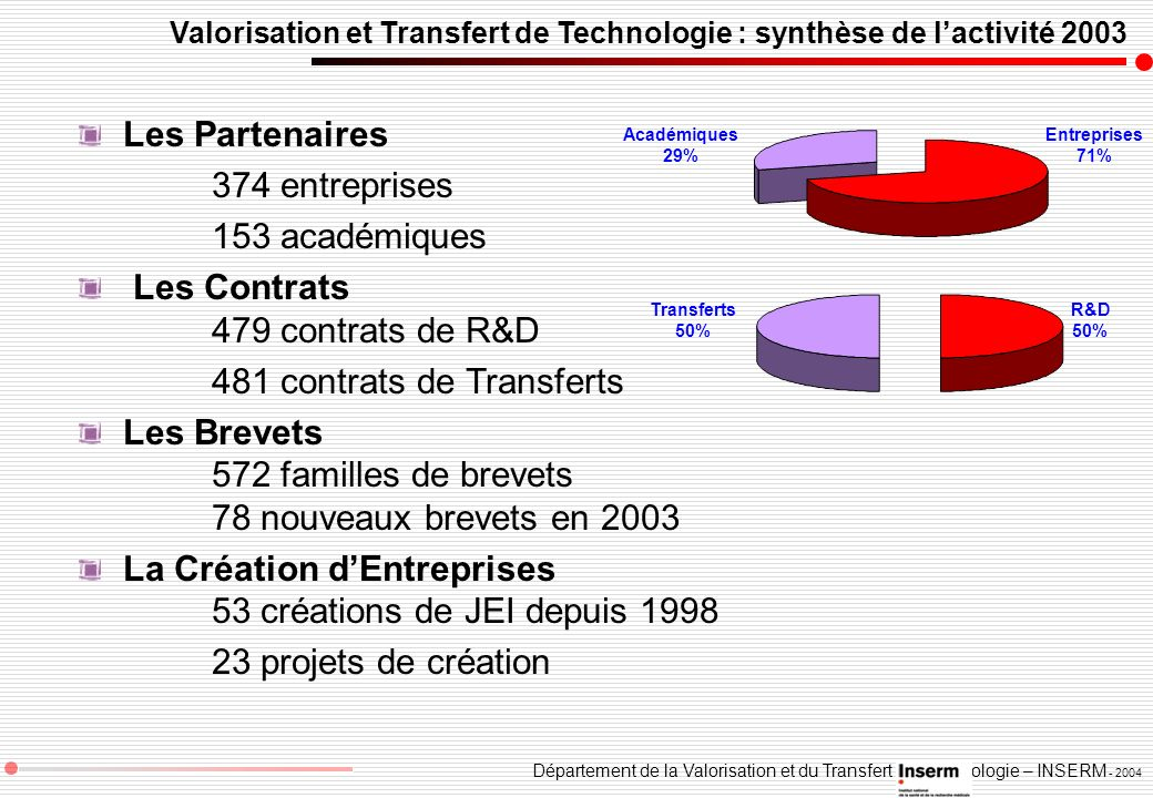 Les Contrats 479 contrats de R&D 481 contrats de Transferts