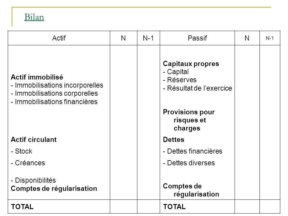 Bilan Actif N N-1 Passif Actif immobilisé