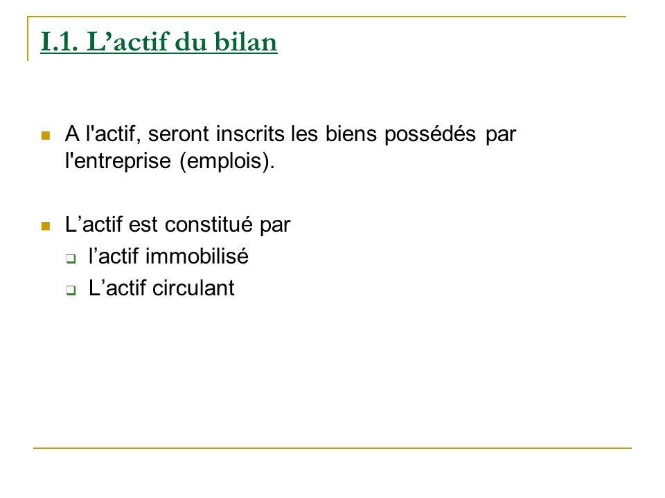 I.1. L'actif du bilanA l actif, seront inscrits les biens possédés par l entreprise (emplois). L'actif est constitué par.