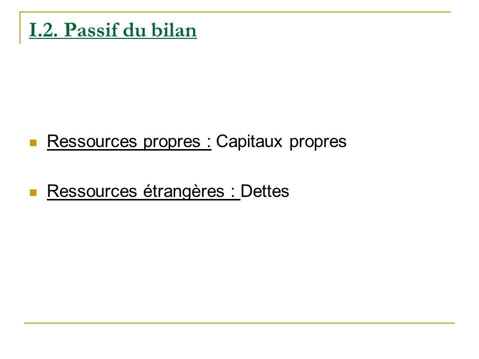 I.2. Passif du bilan Ressources propres : Capitaux propres