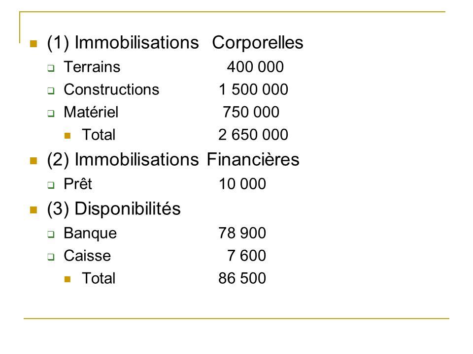 (1) Immobilisations Corporelles