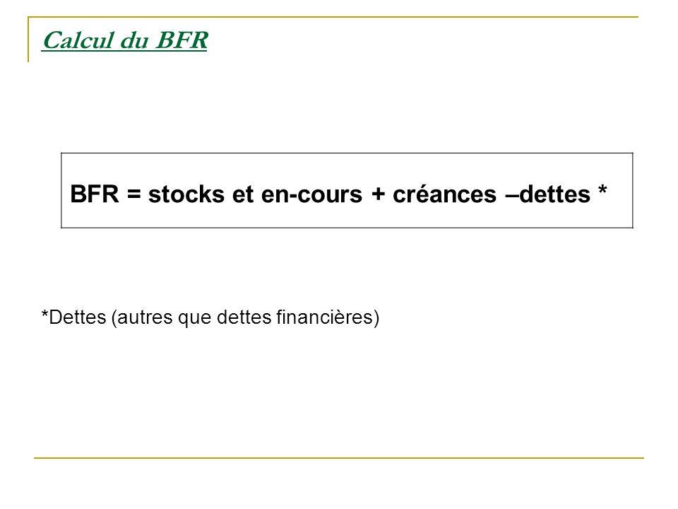 BFR = stocks et en-cours + créances –dettes *