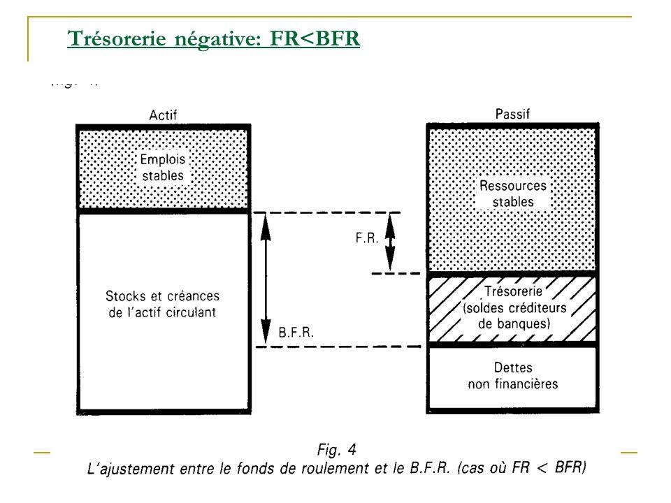 Trésorerie négative: FR<BFR