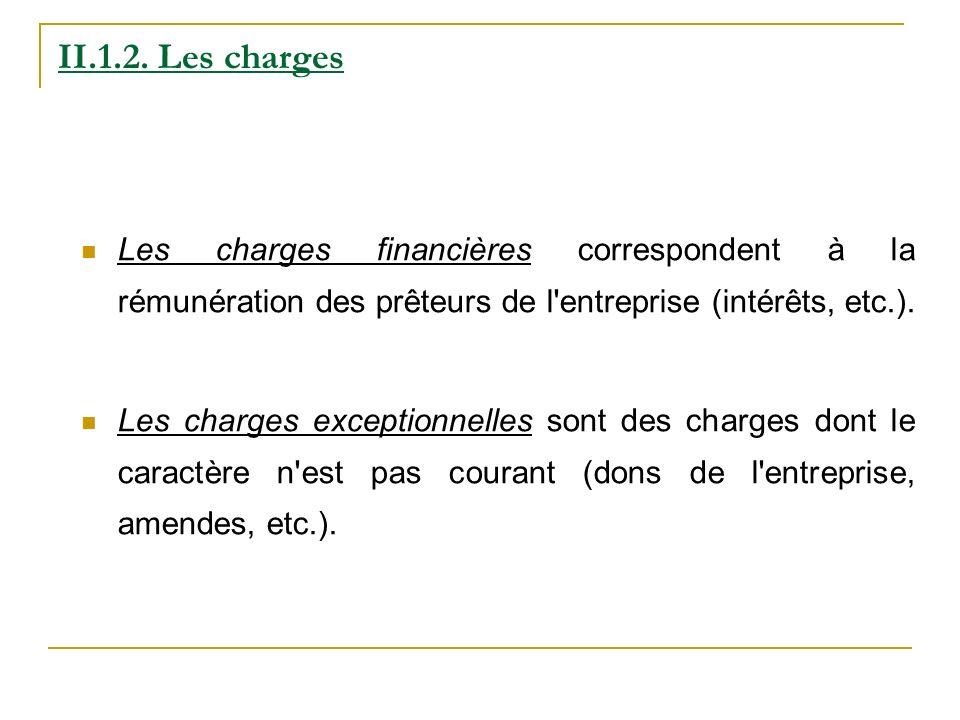 II.1.2. Les chargesLes charges financières correspondent à la rémunération des prêteurs de l entreprise (intérêts, etc.).