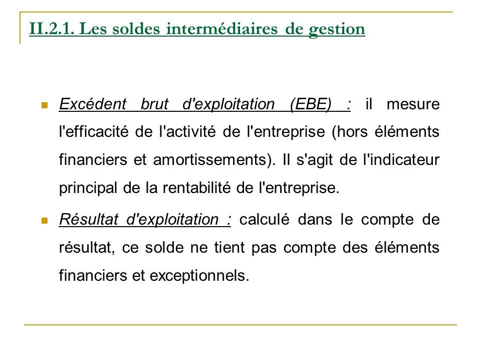II.2.1. Les soldes intermédiaires de gestion