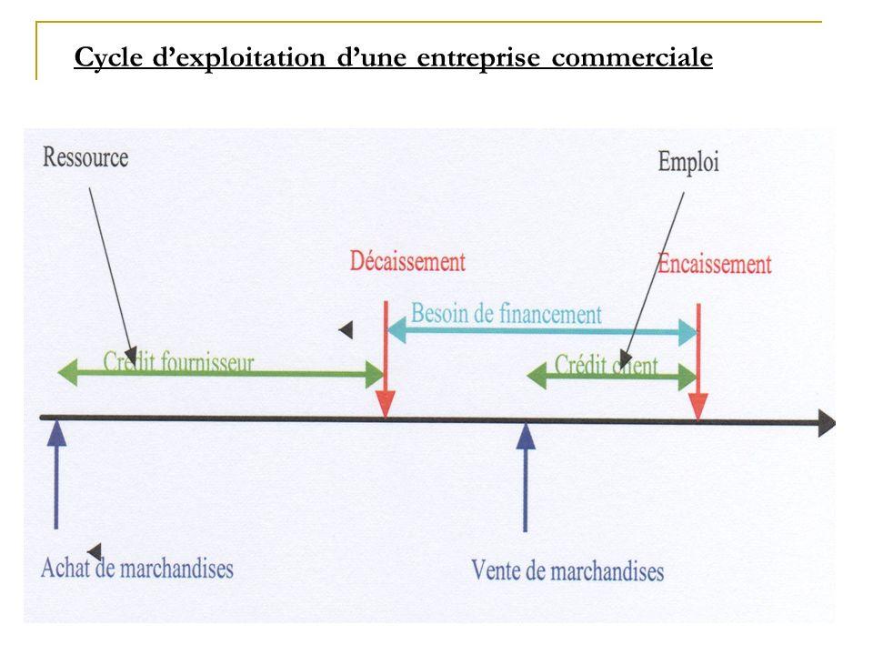 Cycle d'exploitation d'une entreprise commerciale