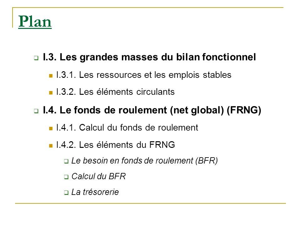 Plan I.3. Les grandes masses du bilan fonctionnel