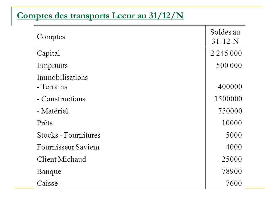 Comptes des transports Lecur au 31/12/N