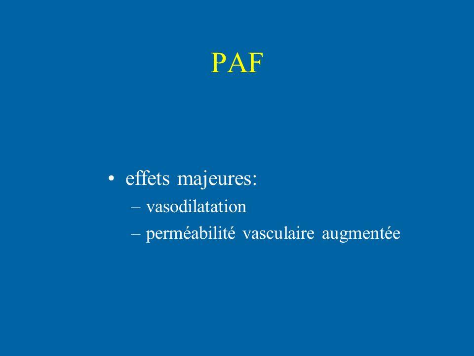 PAF effets majeures: vasodilatation perméabilité vasculaire augmentée