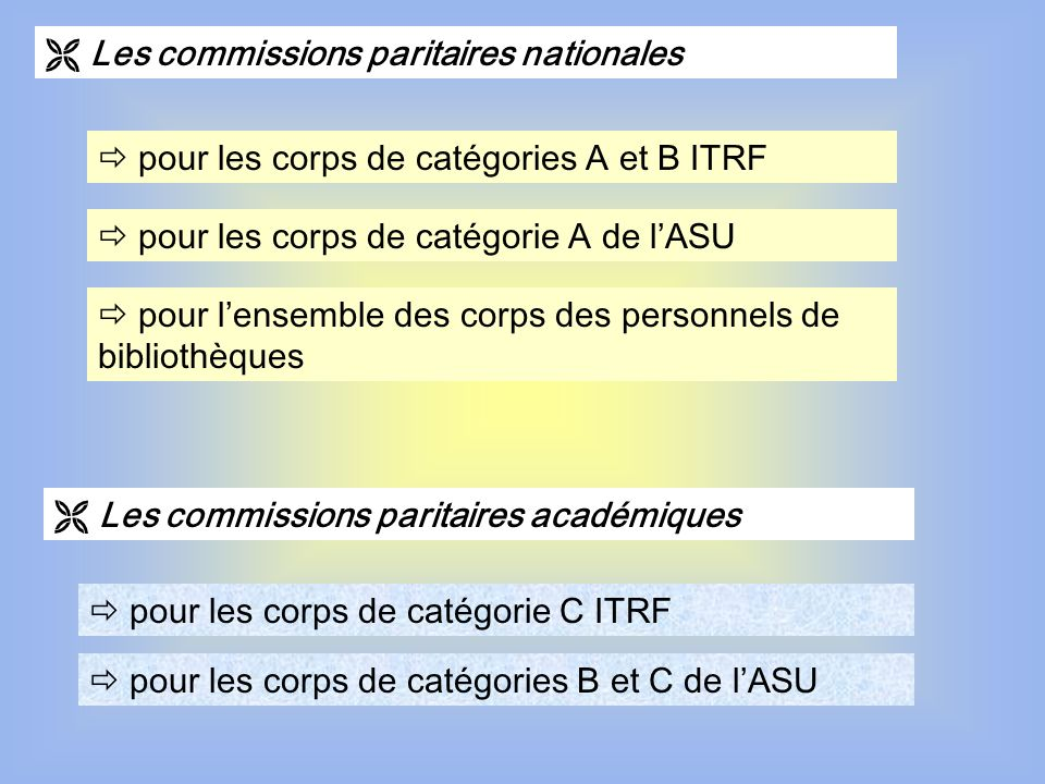  Les commissions paritaires nationales