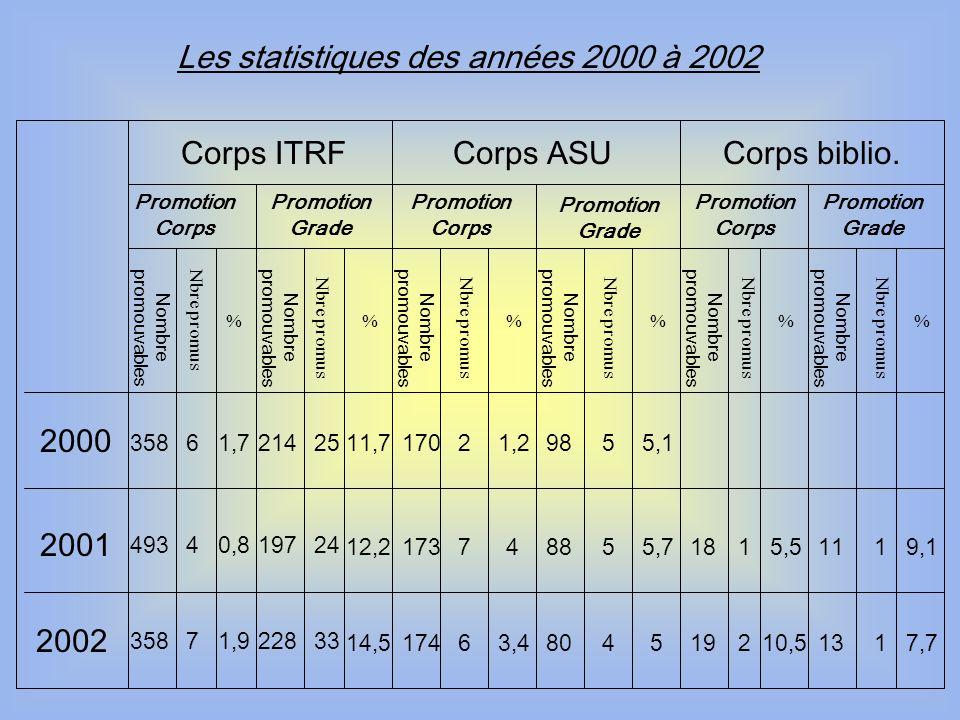 Les statistiques des années 2000 à 2002