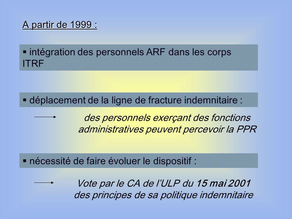 A partir de 1999 :  intégration des personnels ARF dans les corps ITRF.  déplacement de la ligne de fracture indemnitaire :