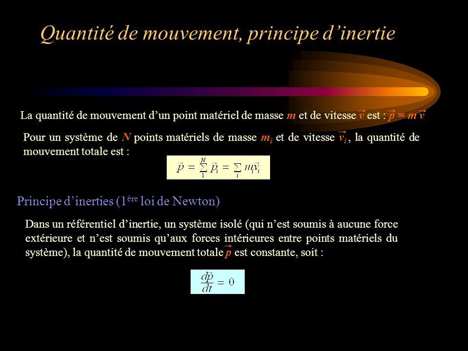 Quantité de mouvement, principe d'inertie