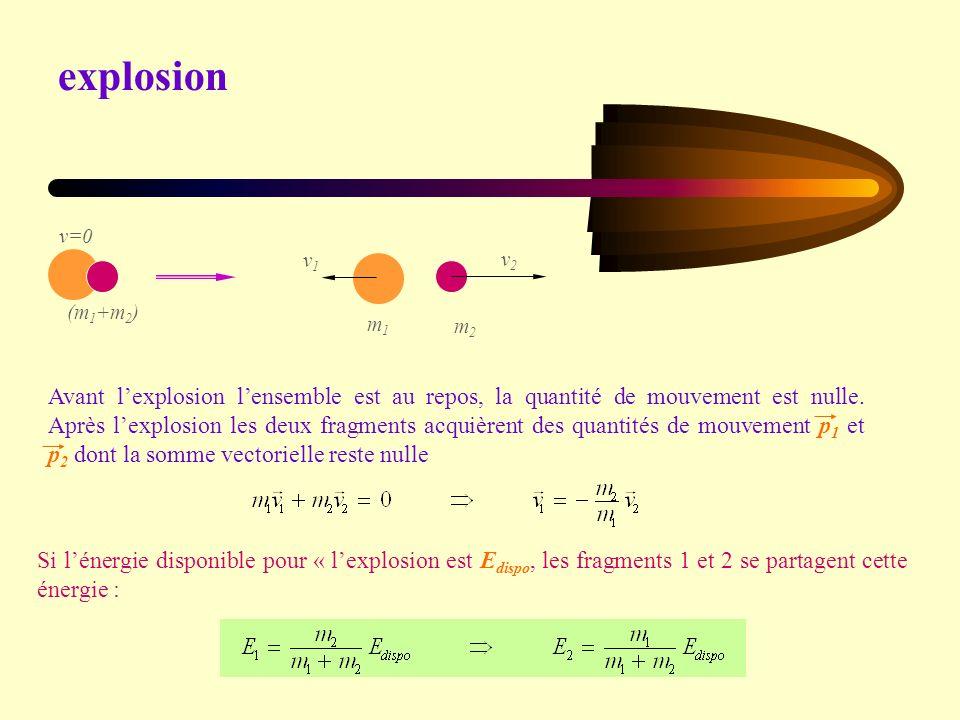 explosion (m1+m2) v=0. m1. m2. v1. v2.
