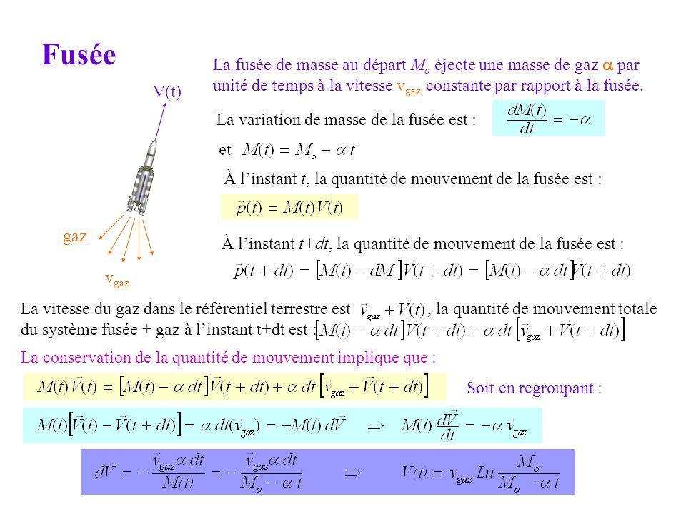 Fusée La fusée de masse au départ Mo éjecte une masse de gaz a par unité de temps à la vitesse vgaz constante par rapport à la fusée.