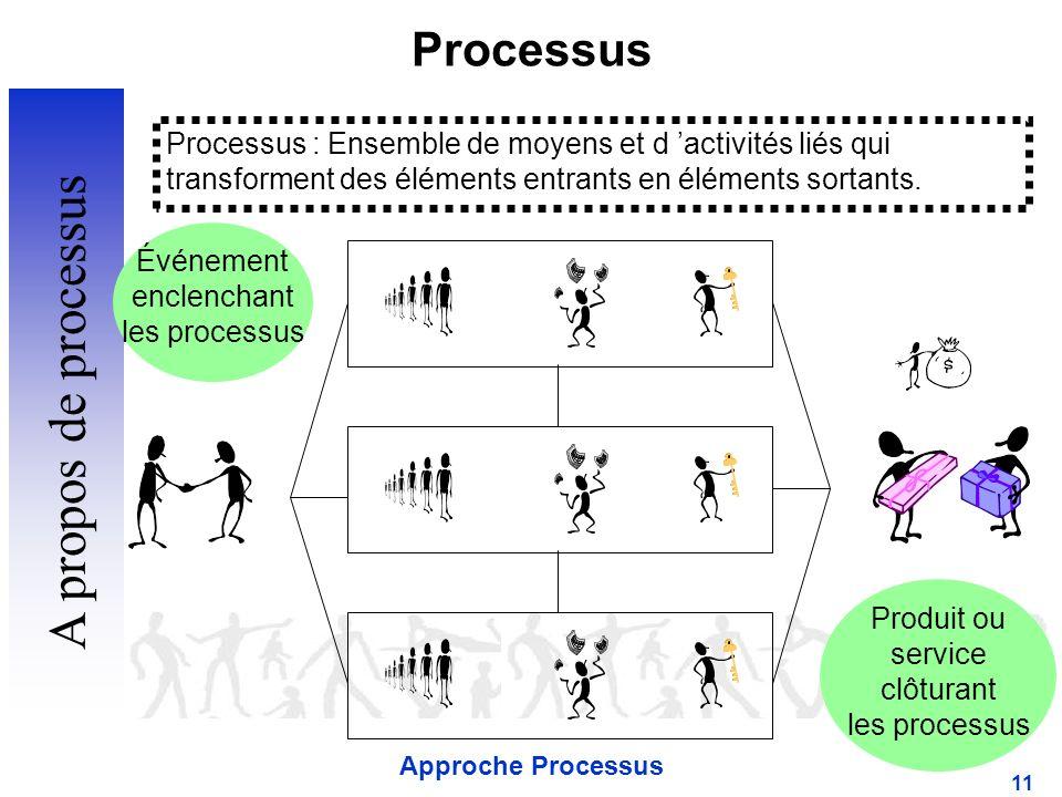 A propos de processus Processus