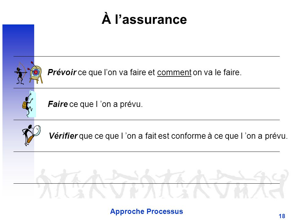À l'assurance Prévoir ce que l'on va faire et comment on va le faire.