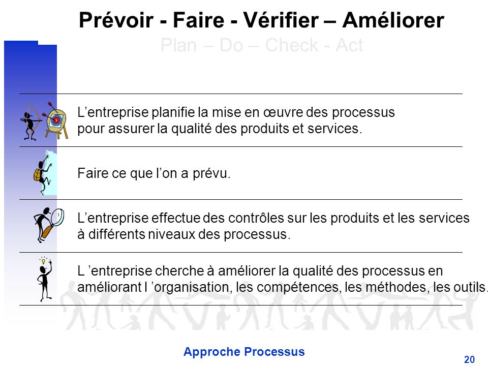 Prévoir - Faire - Vérifier – Améliorer Plan – Do – Check - Act