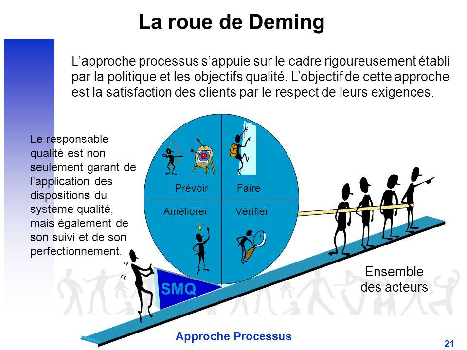 La roue de Deming