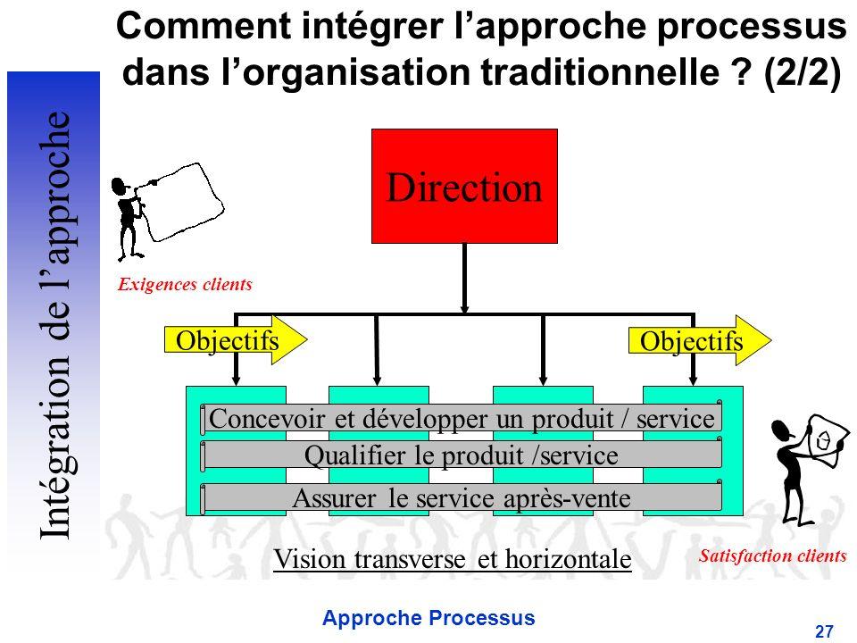 Intégration de l'approche