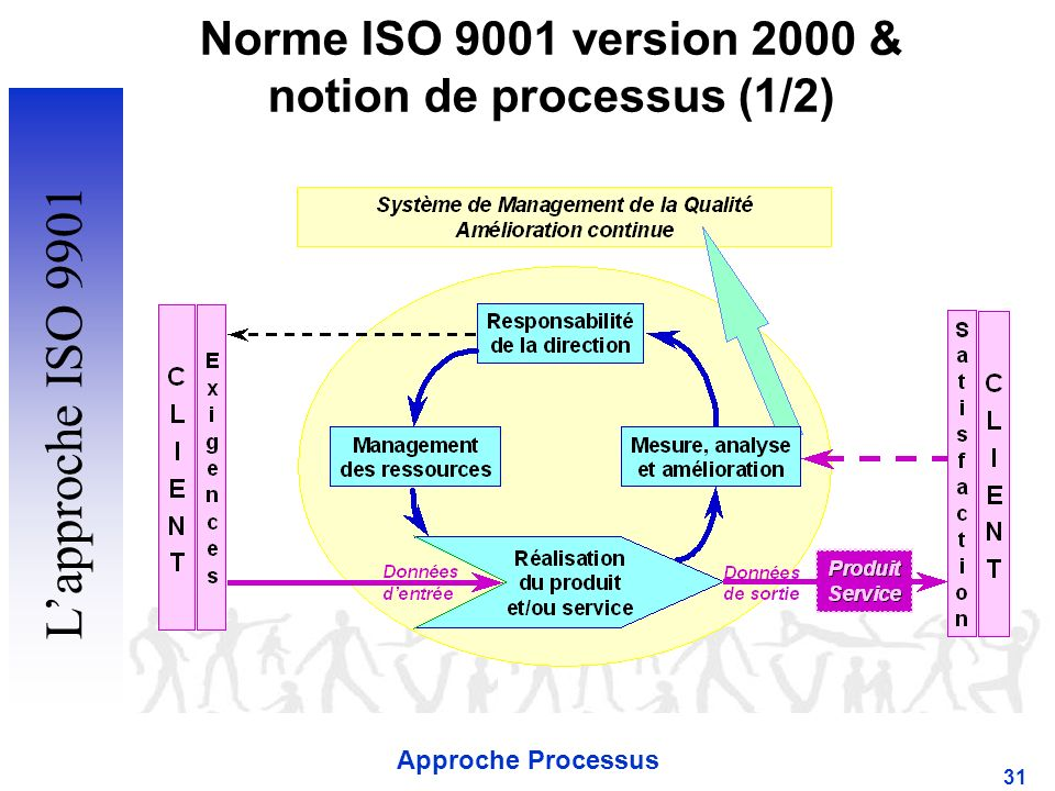 notion de processus (1/2)