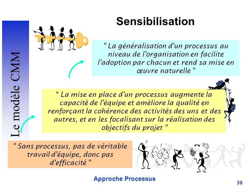 Sensibilisation Le modèle CMM