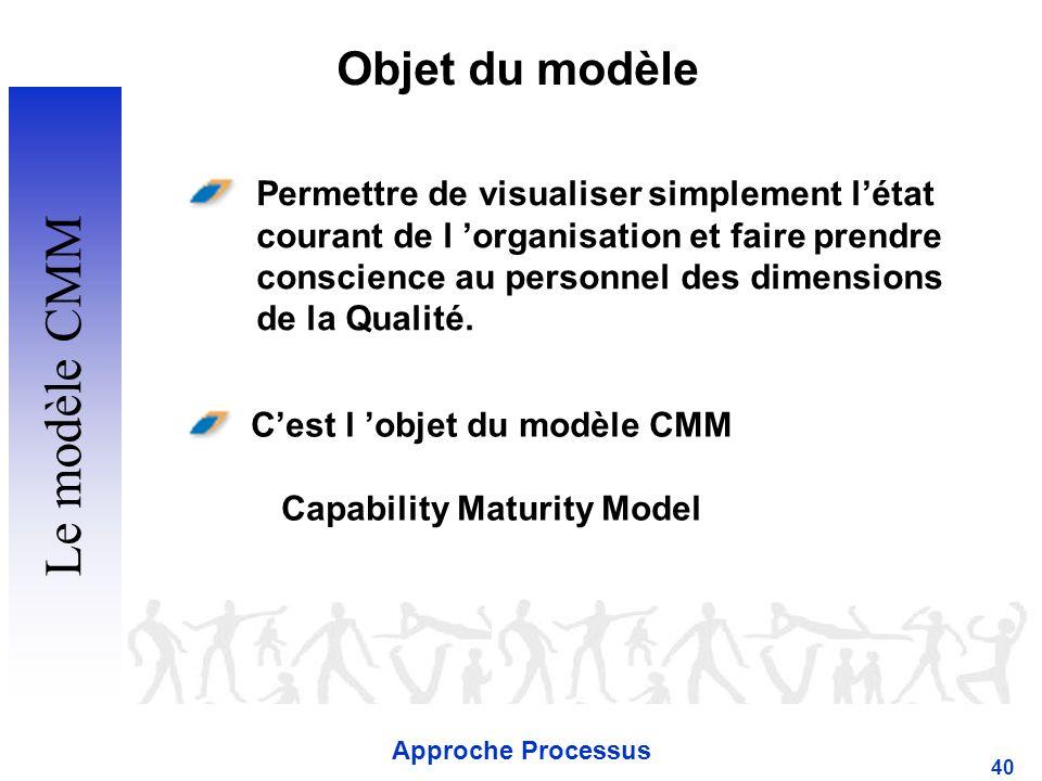 C'est l 'objet du modèle CMM Capability Maturity Model