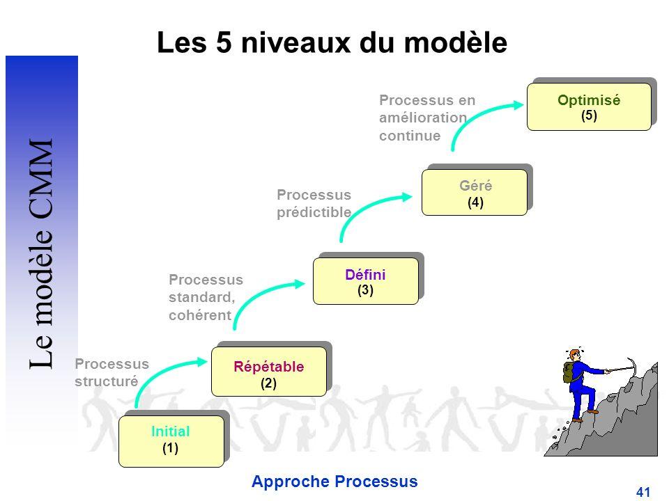 Le modèle CMM Les 5 niveaux du modèle Approche Processus Optimisé (5)
