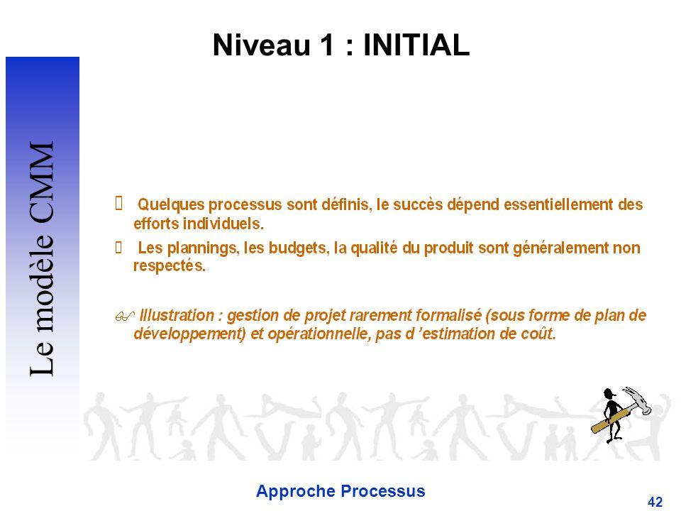Niveau 1 : INITIAL Le modèle CMM Approche Processus