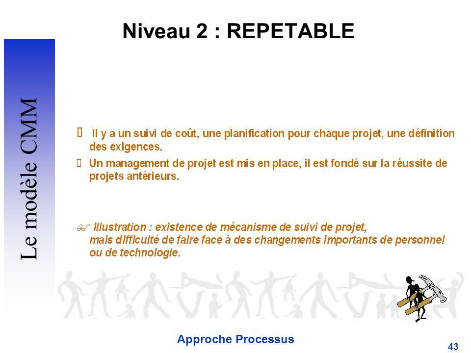 Niveau 2 : REPETABLE Le modèle CMM Approche Processus