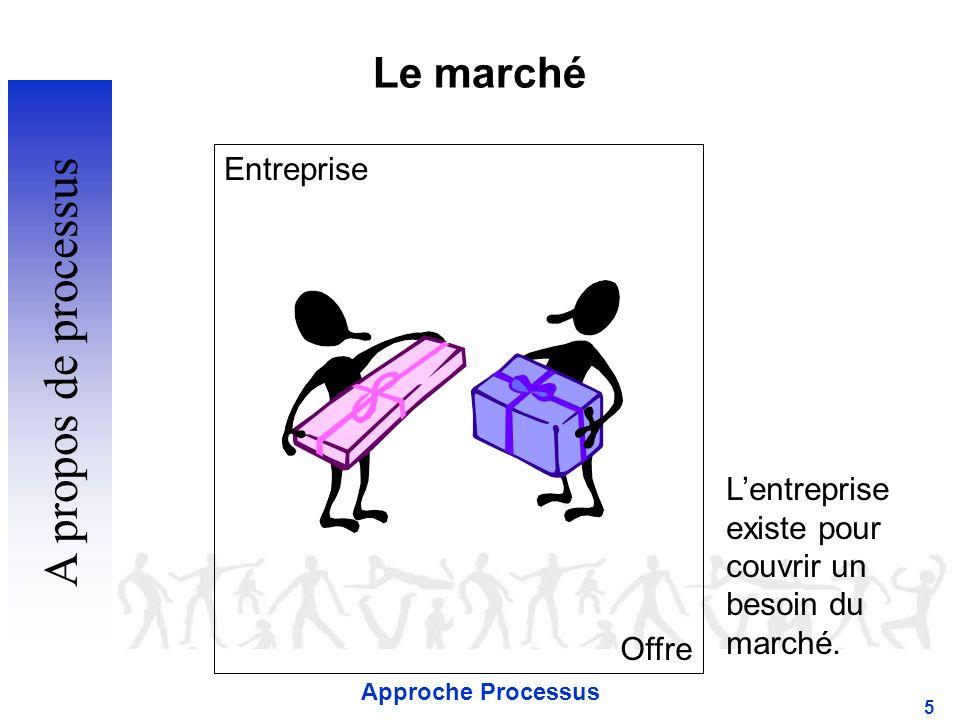 A propos de processus Le marché Entreprise