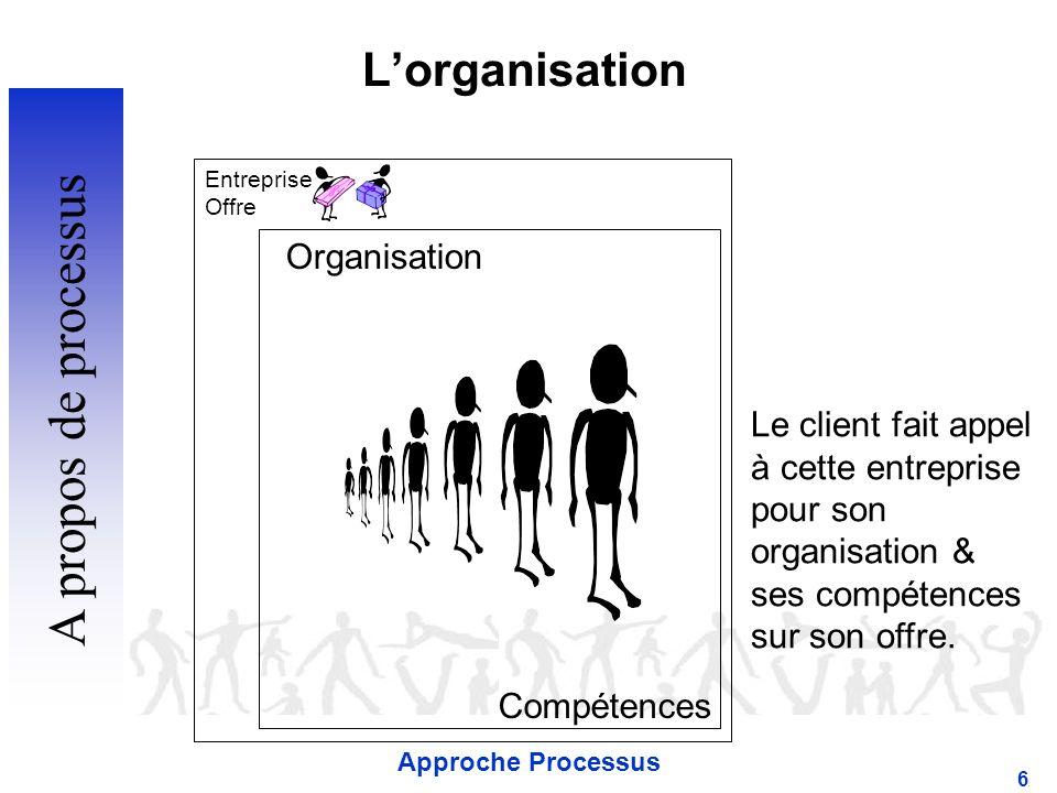 A propos de processus L'organisation Organisation