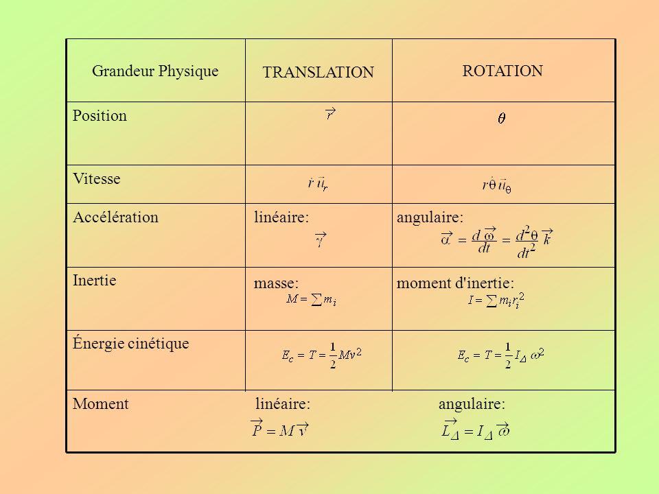 Grandeur Physique TRANSLATION. ROTATION. Position. q. Vitesse. Accélération. linéaire: angulaire: