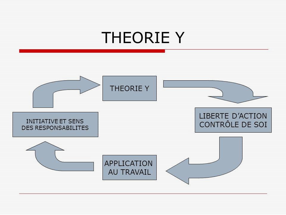 THEORIE Y THEORIE Y LIBERTE D'ACTION CONTRÔLE DE SOI APPLICATION