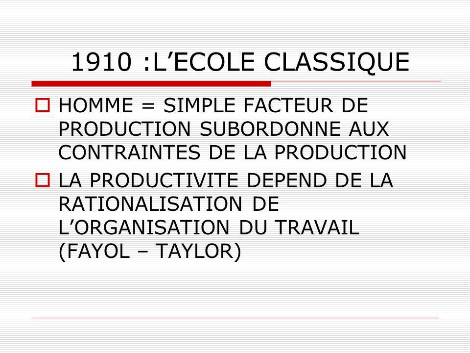 1910 :L'ECOLE CLASSIQUE HOMME = SIMPLE FACTEUR DE PRODUCTION SUBORDONNE AUX CONTRAINTES DE LA PRODUCTION.