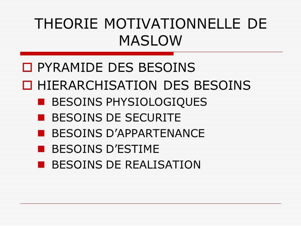 THEORIE MOTIVATIONNELLE DE MASLOW