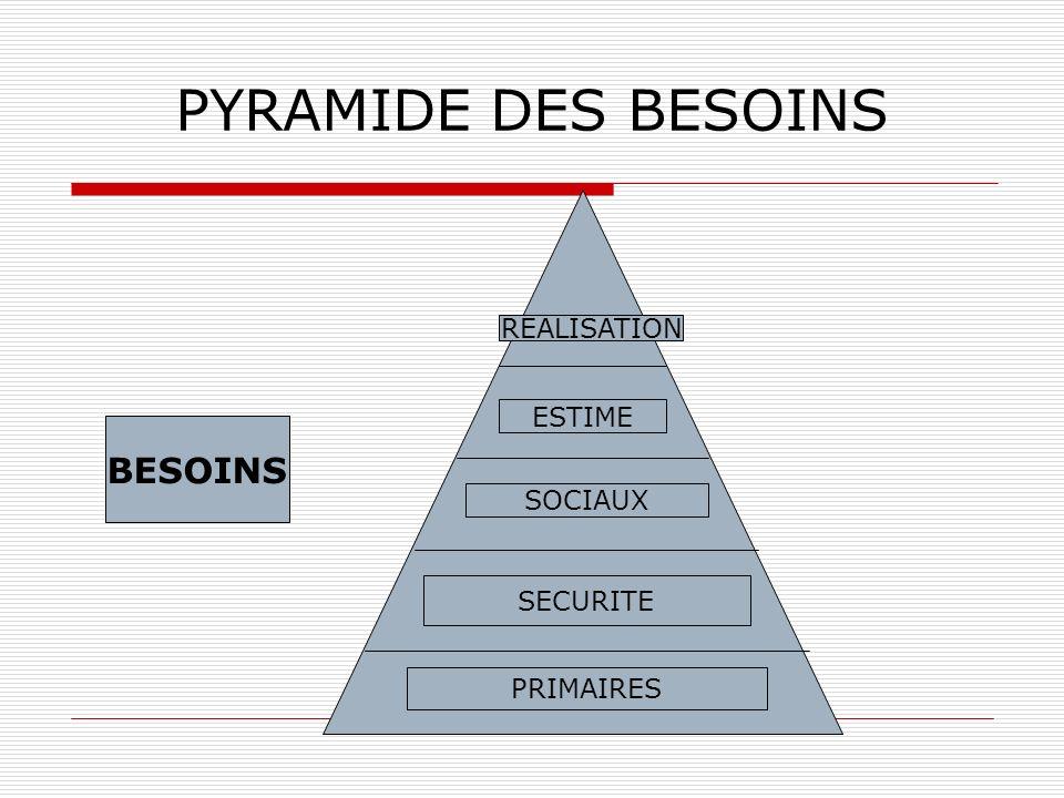 PYRAMIDE DES BESOINS BESOINS REALISATION ESTIME SOCIAUX SECURITE