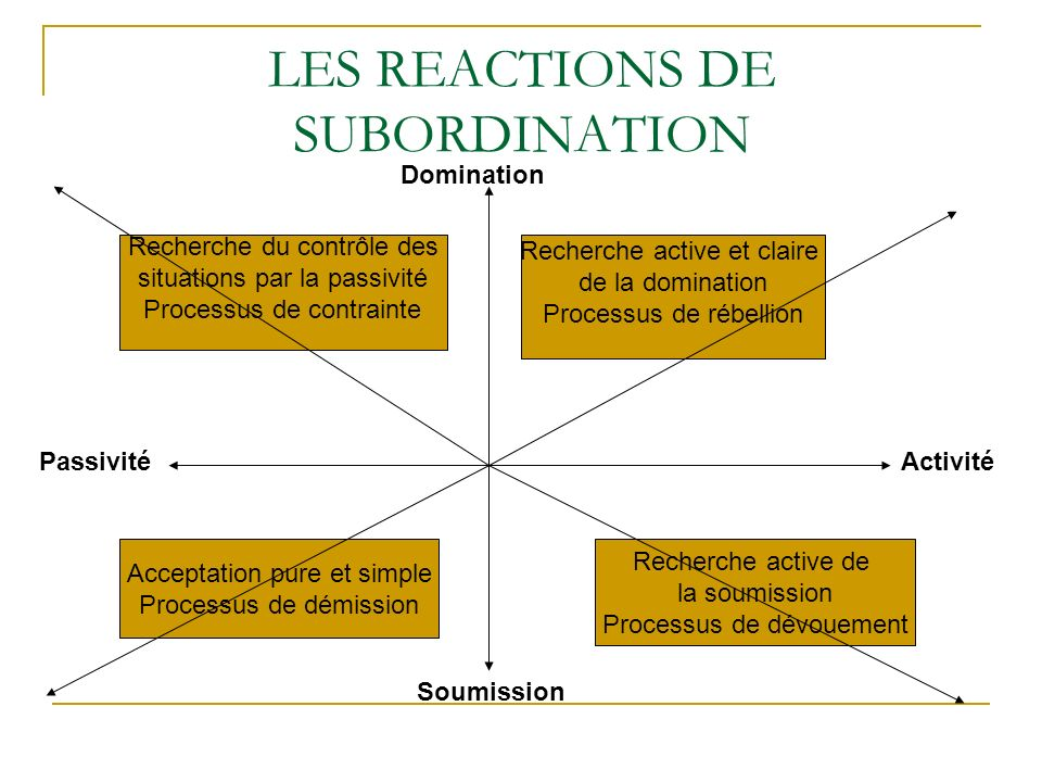 LES REACTIONS DE SUBORDINATION