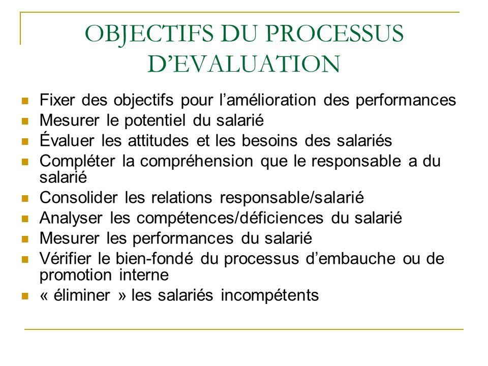 OBJECTIFS DU PROCESSUS D'EVALUATION