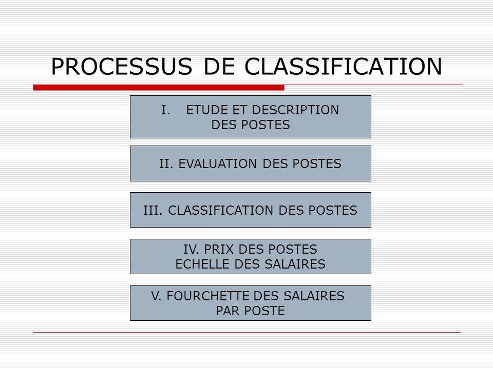 PROCESSUS DE CLASSIFICATION
