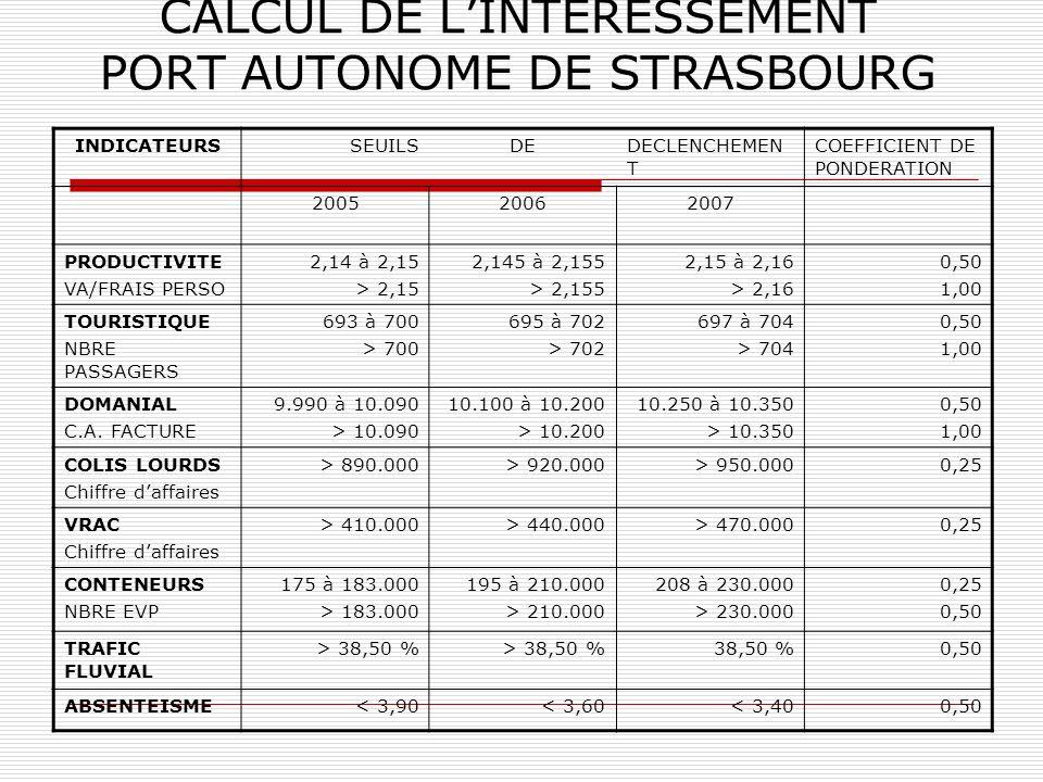 CALCUL DE L'INTERESSEMENT PORT AUTONOME DE STRASBOURG