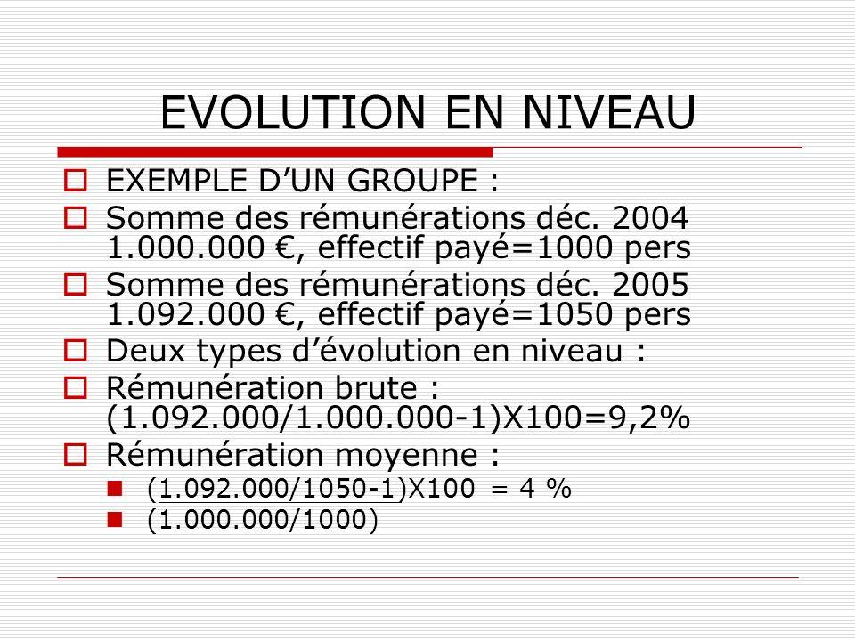 EVOLUTION EN NIVEAU EXEMPLE D'UN GROUPE :