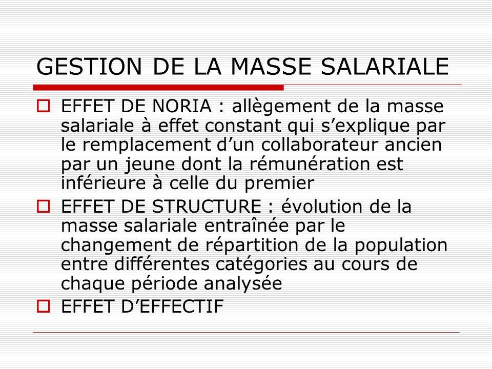 GESTION DE LA MASSE SALARIALE