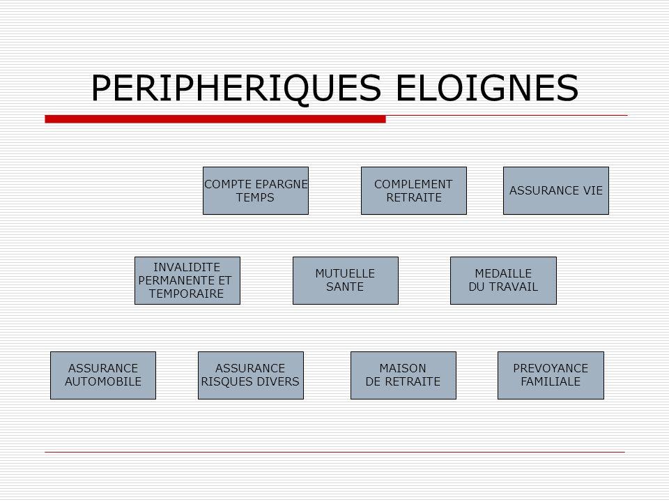 PERIPHERIQUES ELOIGNES
